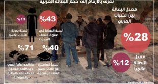 صندوق النقد العربي: 28% نسبة البطالة بين شباب المنطقة