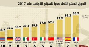 الدول العشر الأكثر جذباً للسياح خلال 2017… وفرنسا في الصدارة